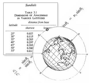 Zeitgleichung, Analemma, mathematisch-astronomische Grundlagen